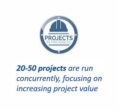 concurrent projects